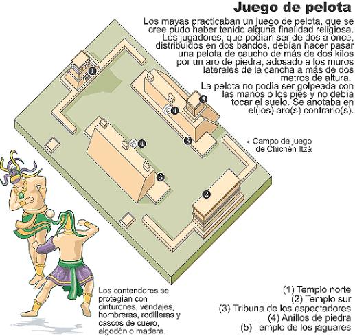 Juego de pelota M - diagrama de Chichen Itza oscarhistblogspotcom